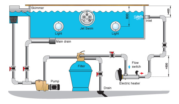 Pool maintenance gardening for Pool equipment design layout